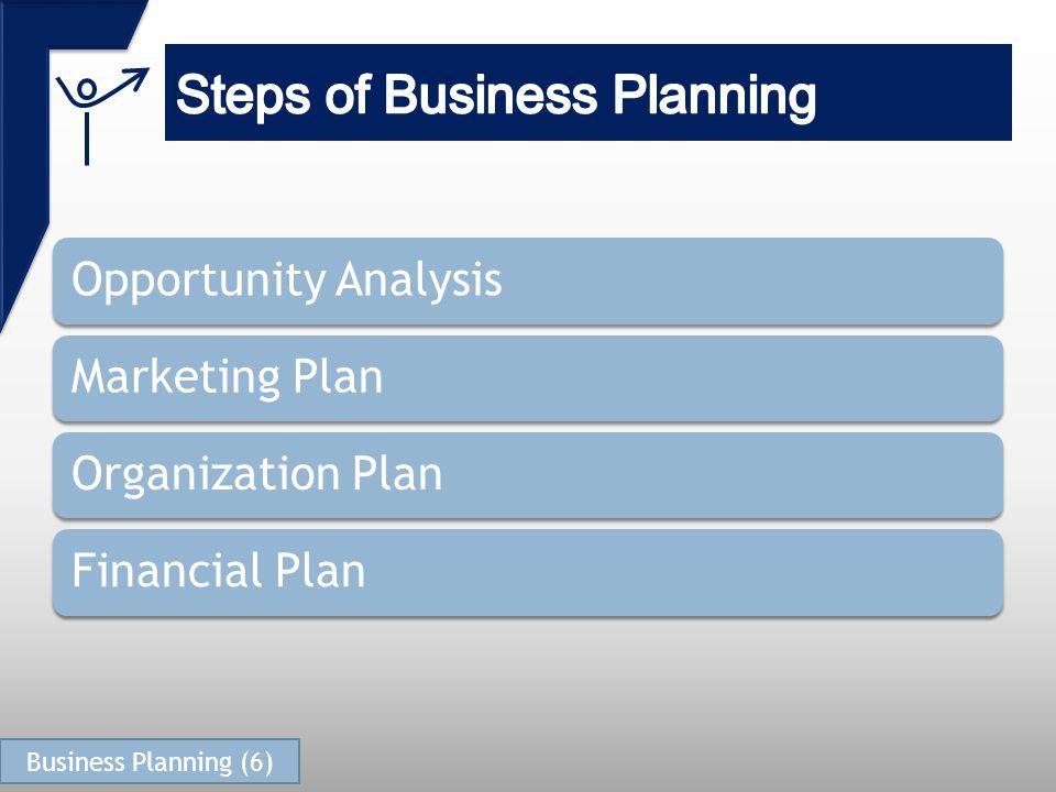 Opportunity AnalysisMarketing PlanOrganization PlanFinancial Plan Business Planning (6)