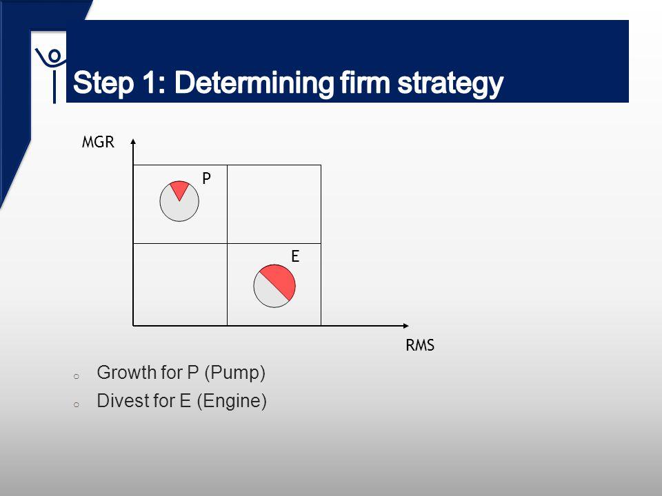 o Growth for P (Pump) o Divest for E (Engine) MGR RMS P E