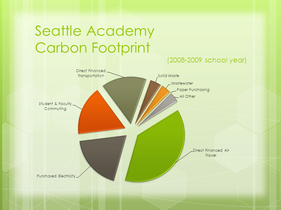 Seattle Academy Carbon Footprint (2008-2009 school year)