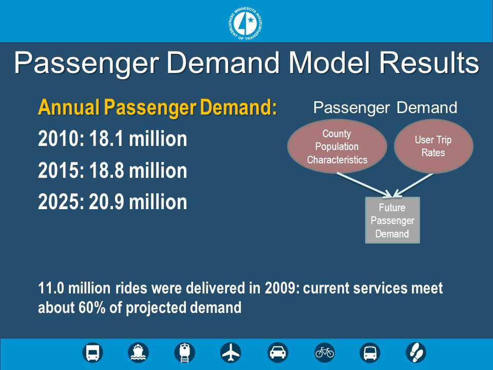 Passenger Demand Model Results Annual Passenger Demand: 2010: 18.1 million 2015: 18.8 million 2025: 20.9 million 11.0 million rides were delivered in