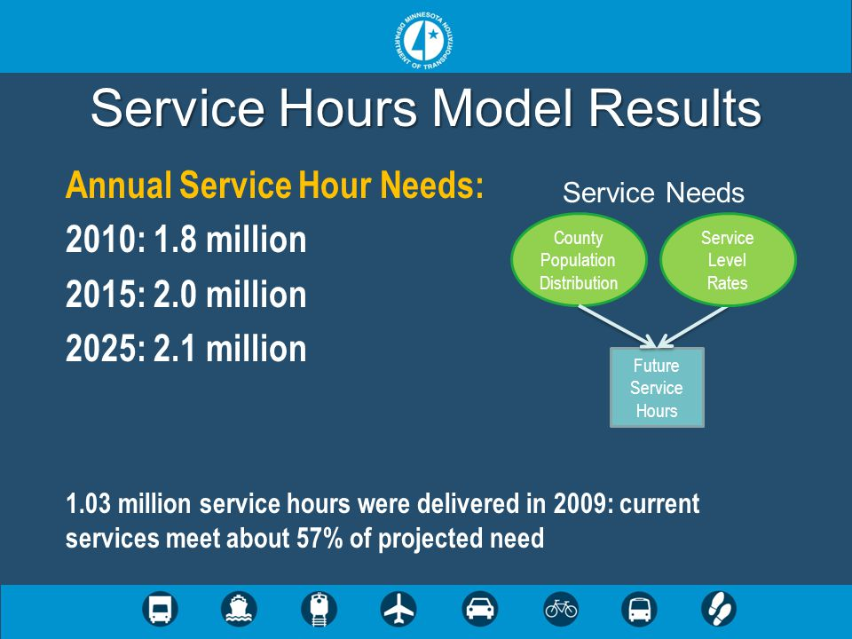 Service Hours Model Results Annual Service Hour Needs: 2010: 1.8 million 2015: 2.0 million 2025: 2.1 million 1.03 million service hours were delivered