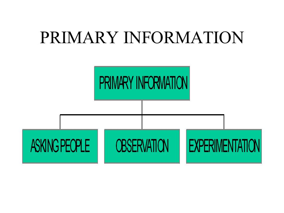 PRIMARY INFORMATION OWN OBJECTIVE OR PROBLEM METHODOLOGY DEFINED BY US DATA COLLECTION IS PERFORMED BY OUR FIRM OR EMPLOYEES