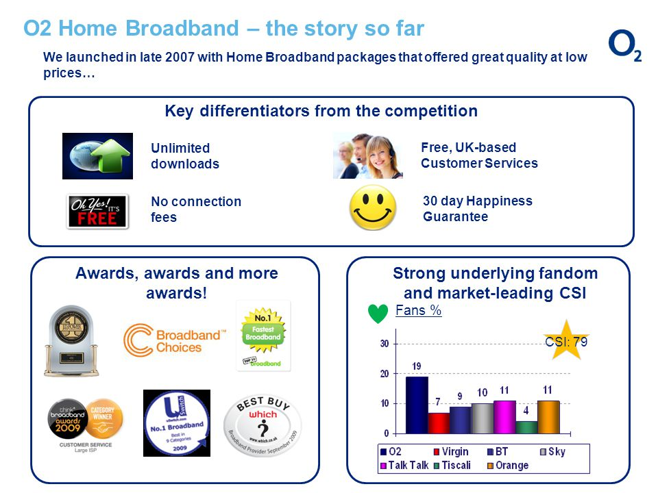 O2 Home Broadband – the story so far We launched in late 2007 with Home Broadband packages that offered great quality at low prices… Fans % Strong underlying fandom and market-leading CSI Awards, awards and more awards.