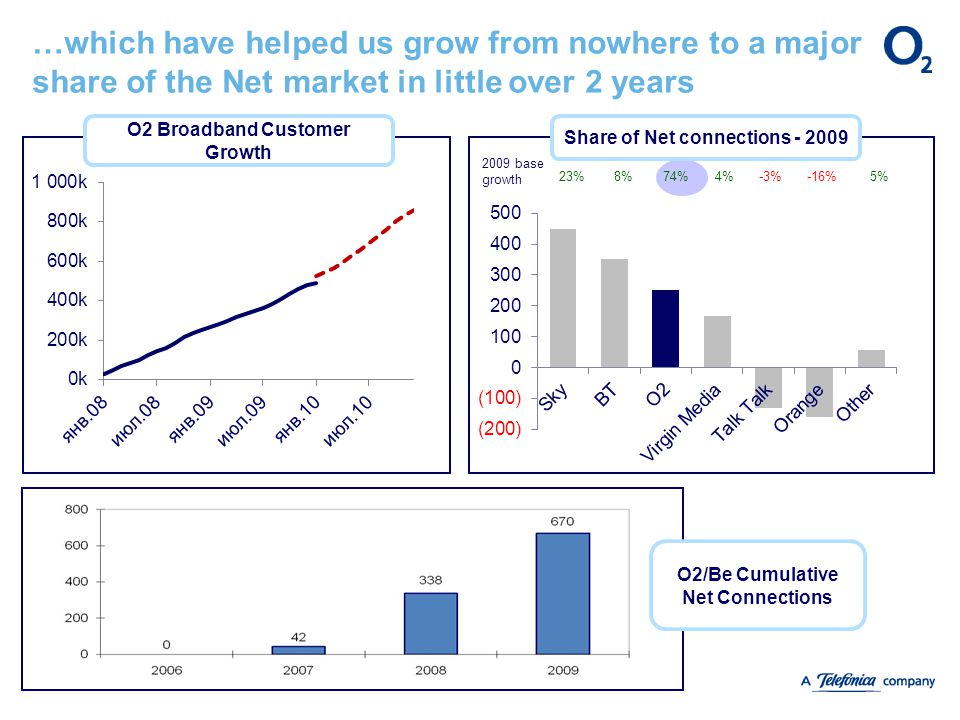 …which have helped us grow from nowhere to a major share of the Net market in little over 2 years O2 Broadband Customer Growth Share of Net connections - 2009 23%8%74%4%-3%-16%5% 2009 base growth O2/Be Cumulative Net Connections