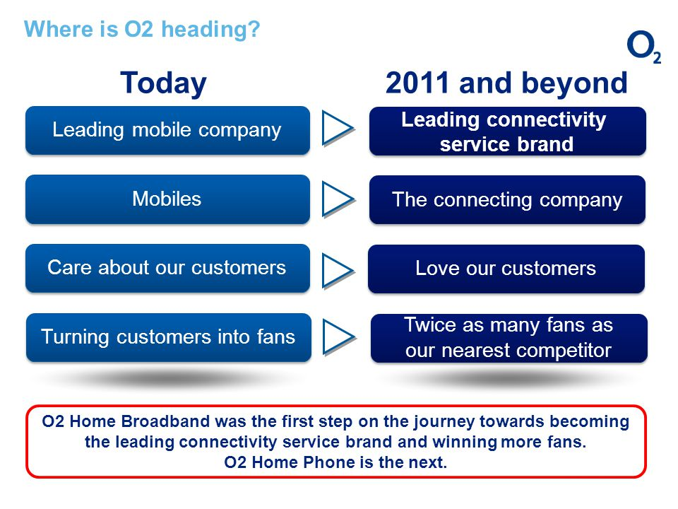 Leading mobile company Mobiles Care about our customers Today2011 and beyond Leading connectivity service brand Leading connectivity service brand The connecting company Love our customers Turning customers into fans Twice as many fans as our nearest competitor Twice as many fans as our nearest competitor Where is O2 heading.