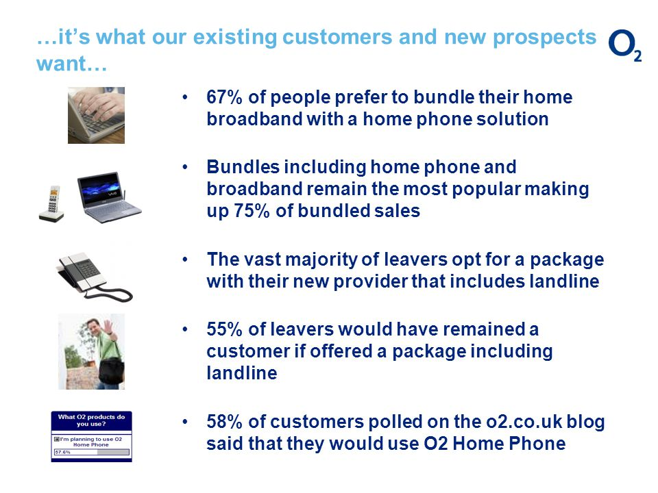 …its what our existing customers and new prospects want… 67% of people prefer to bundle their home broadband with a home phone solution Bundles including home phone and broadband remain the most popular making up 75% of bundled sales The vast majority of leavers opt for a package with their new provider that includes landline 55% of leavers would have remained a customer if offered a package including landline 58% of customers polled on the o2.co.uk blog said that they would use O2 Home Phone