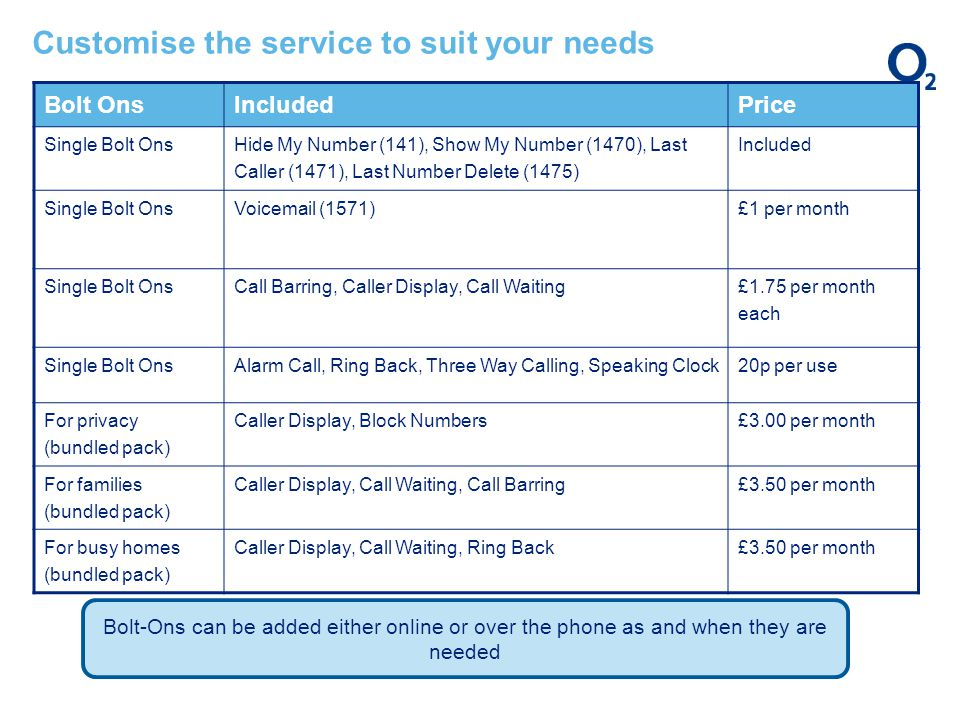 Customise the service to suit your needs Bolt OnsIncludedPrice Single Bolt Ons Hide My Number (141), Show My Number (1470), Last Caller (1471), Last Number Delete (1475) Included Single Bolt OnsVoicemail (1571)£1 per month Single Bolt Ons Call Barring, Caller Display, Call Waiting £1.75 per month each Single Bolt OnsAlarm Call, Ring Back, Three Way Calling, Speaking Clock20p per use For privacy (bundled pack) Caller Display, Block Numbers£3.00 per month For families (bundled pack) Caller Display, Call Waiting, Call Barring£3.50 per month For busy homes (bundled pack) Caller Display, Call Waiting, Ring Back£3.50 per month Bolt-Ons can be added either online or over the phone as and when they are needed