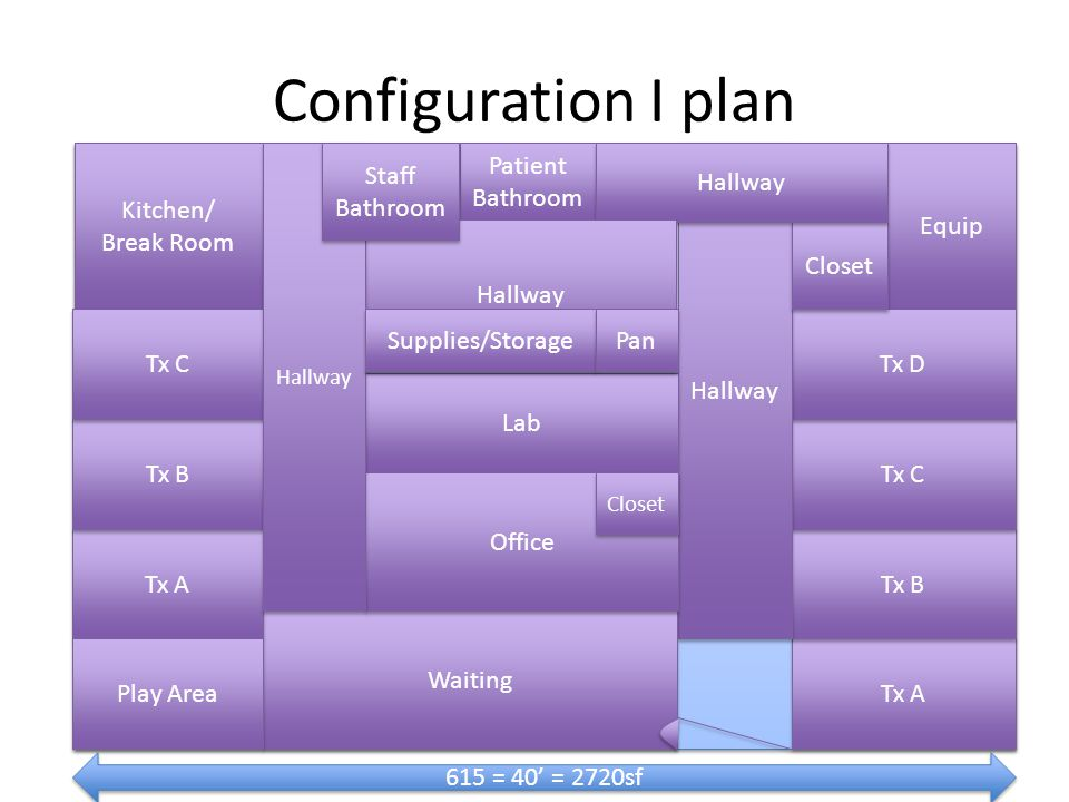 Configuration I plan Tx A Equip Tx B Tx C Tx D Hallway Waiting Lab Kitchen/ Break Room Kitchen/ Break Room Patient Bathroom Office Closet Hallway Tx A Tx B Tx C Play Area Hallway Staff Bathroom Supplies/Storage Pan Closet 615 = 40 = 2720sf