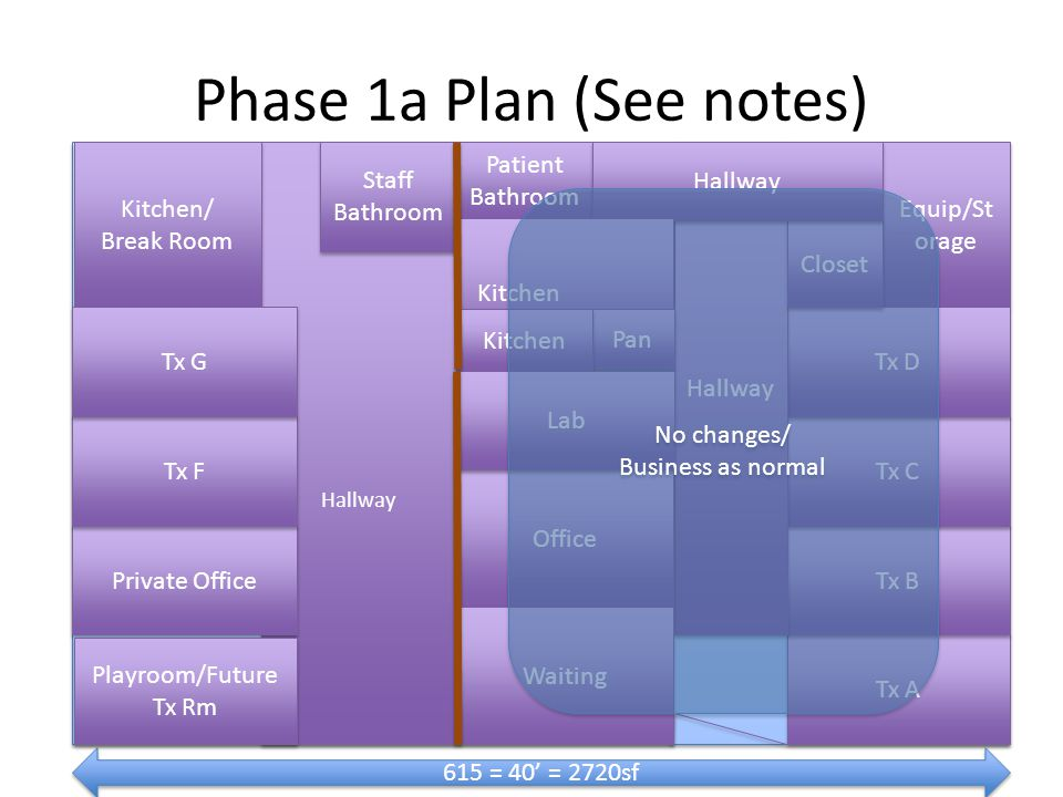 Phase 1a Plan (See notes) Tx A Equip/St orage Tx B Tx C Tx D Hallway Patient Bathroom Office 615 = 40 = 2720sf Closet Hallway Kitchen Pan Hallway Staff Bathroom Kitchen Waiting Lab Kitchen/ Break Room Kitchen/ Break Room Private Office Tx F Tx G Playroom/Future Tx Rm No changes/ Business as normal No changes/ Business as normal
