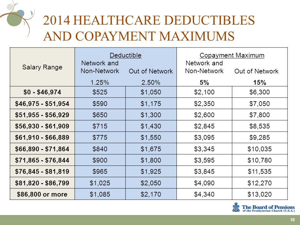 Salary Range DeductibleCopayment Maximum Network and Non-NetworkOut of Network Network and Non-NetworkOut of Network 1.25%2.50%5%15% $0 - $46,974$525$