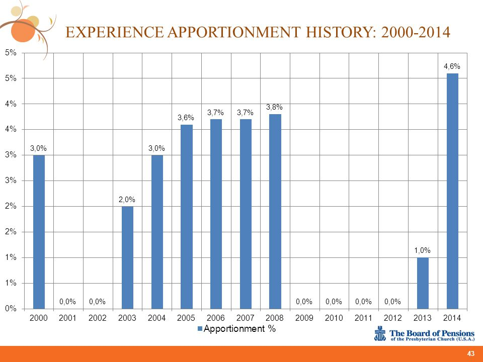 EXPERIENCE APPORTIONMENT HISTORY: 2000-2014 43
