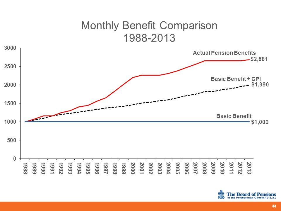 Actual Pension Benefits $2,681 Basic Benefit + CPI $1,990 Basic Benefit $1,000 44