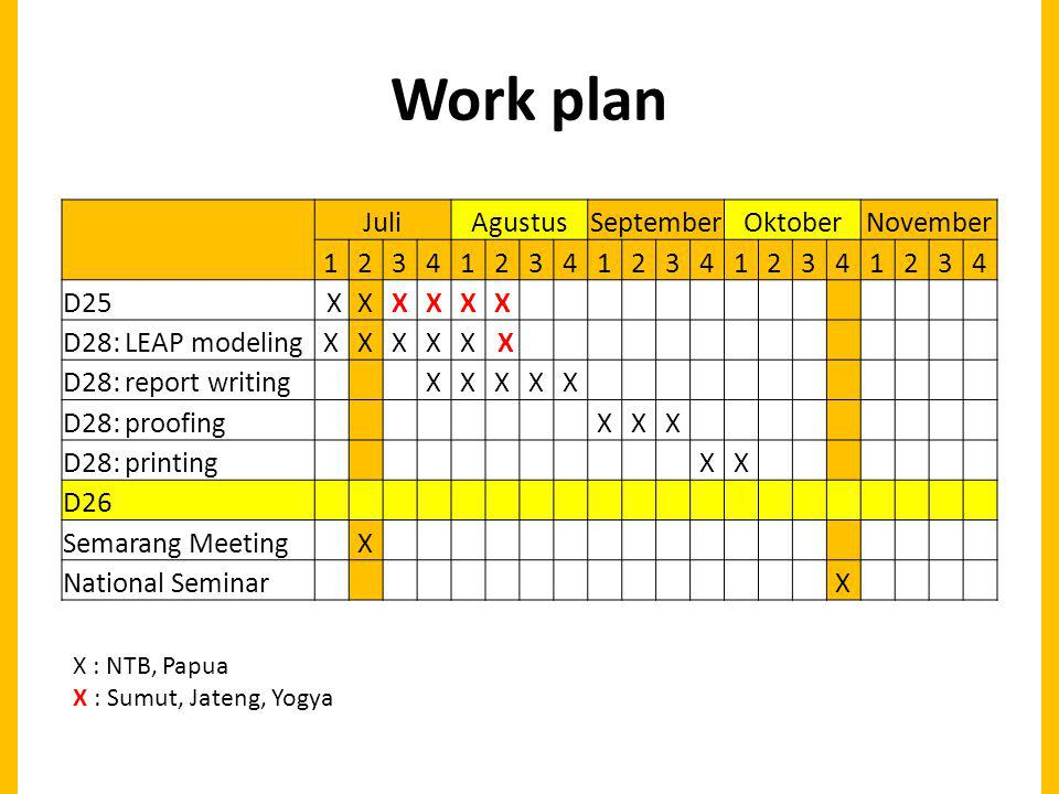 Work plan JuliAgustusSeptemberOktoberNovember 12341234123412341234 D25 XXXXXX D28: LEAP modelingXXXXX X D28: report writing XXXXX D28: proofing XXX D28: printing XX D26 Semarang Meeting X National Seminar X X : NTB, Papua X : Sumut, Jateng, Yogya