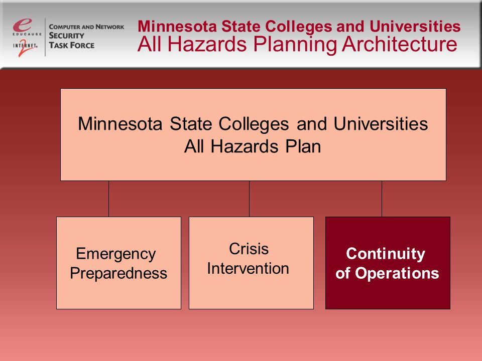 Minnesota State Colleges and Universities All Hazards Planning Architecture Continuity of Operations Facilities Functions Academic Functions Essential Services Communications Functions Operations Functions Pandemic Event Wind Event Healthcare/Student Services Functions Fire Event IT Services Event Special functions: Library and Information Services Public Safety IT System Support Athletics Other Water Event Utilities Loss Event Plan Elements