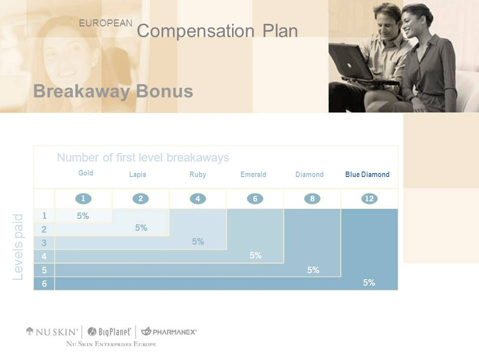 Breakaway Bonus Number of first level breakaways Gold LapisRubyEmeraldDiamondBlue Diamond Levels paid EUROPEAN Compensation Plan
