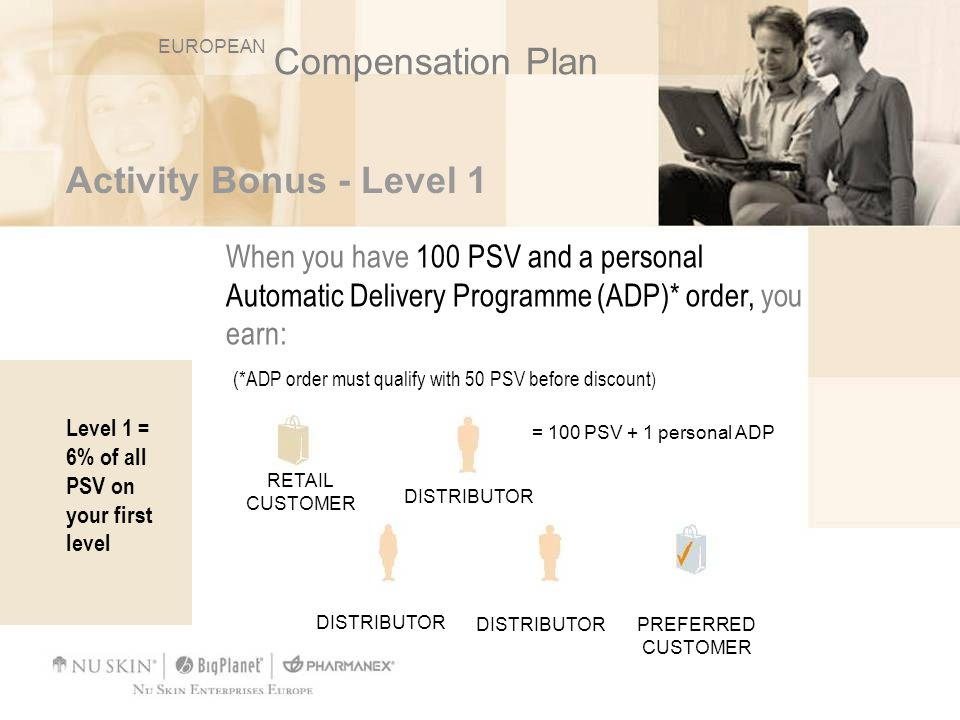 Distributor Example For example: 43 (Retail Profit) + 18 (Level 1) = 61 DISTRIBUTOR 100 PSV DISTRIBUTOR 100 PSV DISTRIBUTOR 100 PSV YOU 6% on all PSV on Level 1 6% x 300 = 18 100 PSV+ ADP 400 GSV RETAIL CUSTOMER EUROPEAN Compensation Plan