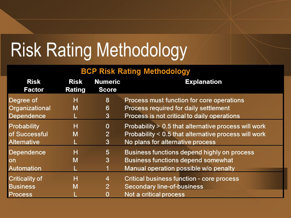 Risk Numeric FactorRatingScore Degree ofH8Process must function for core operations OrganizationalM6Process required for daily settlement DependenceL3Process is not critical to daily operations ProbabilityH0Probability > 0.5 that alternative process will work of SuccessfulM2Probability < 0.5 that alternative process will work AlternativeL3No plans for alternative process DependenceH5Business functions depend highly on process onM3Business functions depend somewhat AutomationL1Manual operation possible w/o penalty Criticality ofH4Critical business function - core process BusinessM2Secondary line-of-business ProcessL0Not a critical process Explanation BCP Risk Rating Methodology Risk Rating Methodology