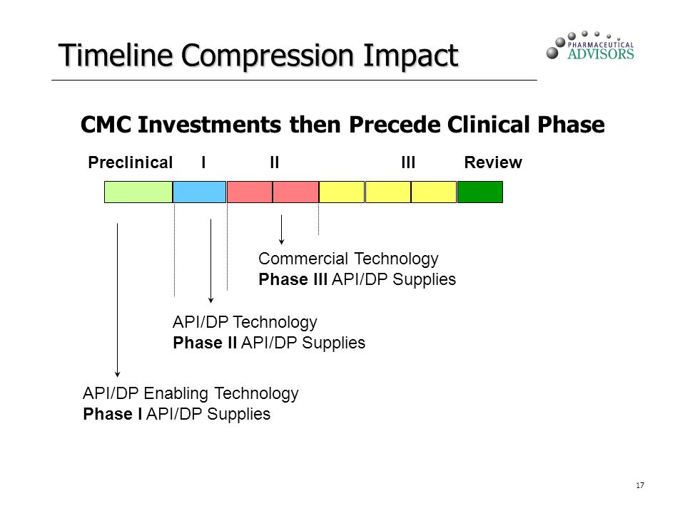 17 Timeline Compression Impact CMC Investments then Precede Clinical Phase PreclinicalIIIIIIReview API/DP Enabling Technology Phase I API/DP Supplies API/DP Technology Phase II API/DP Supplies Commercial Technology Phase III API/DP Supplies