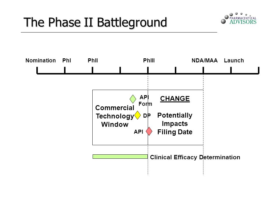 The Phase II Battleground NominationPhIPhIIPhIIINDA/MAALaunch API Form DP API Commercial Technology Window CHANGE Potentially Impacts Filing Date Clinical Efficacy Determination