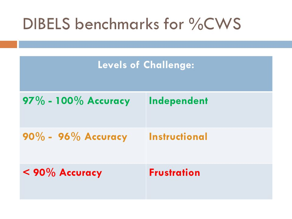 DIBELS benchmarks for %CWS Levels of Challenge: 97% - 100% AccuracyIndependent 90% - 96% AccuracyInstructional < 90% AccuracyFrustration