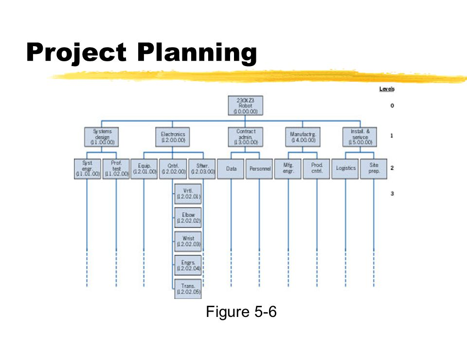 Project Planning Figure 5-6
