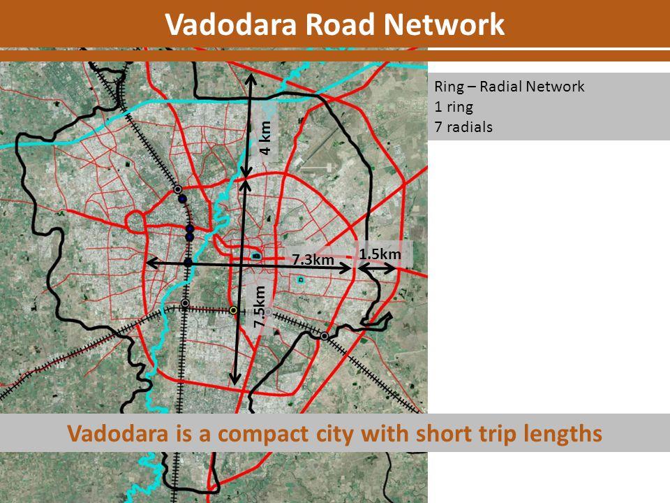 Ring – Radial Network 1 ring 7 radials Vadodara Road Network 7.5km 7.3km 4 km 1.5km Vadodara is a compact city with short trip lengths