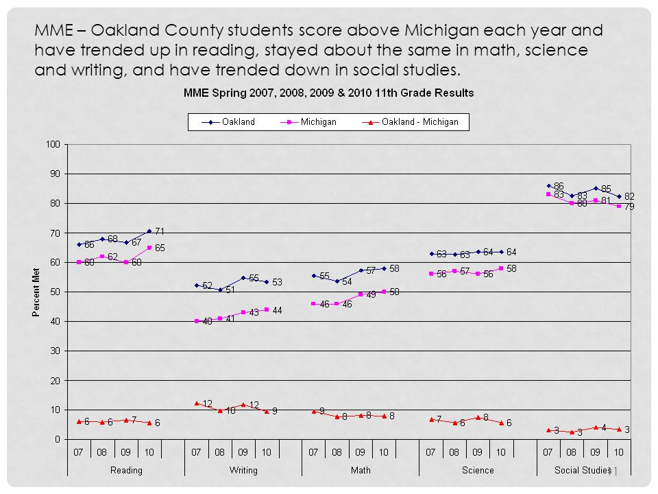 MME – Oakland County students score above Michigan each year and have trended up in reading, stayed about the same in math, science and writing, and have trended down in social studies.
