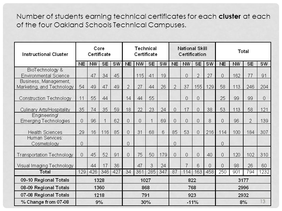 Number of students earning technical certificates for each cluster at each of the four Oakland Schools Technical Campuses.