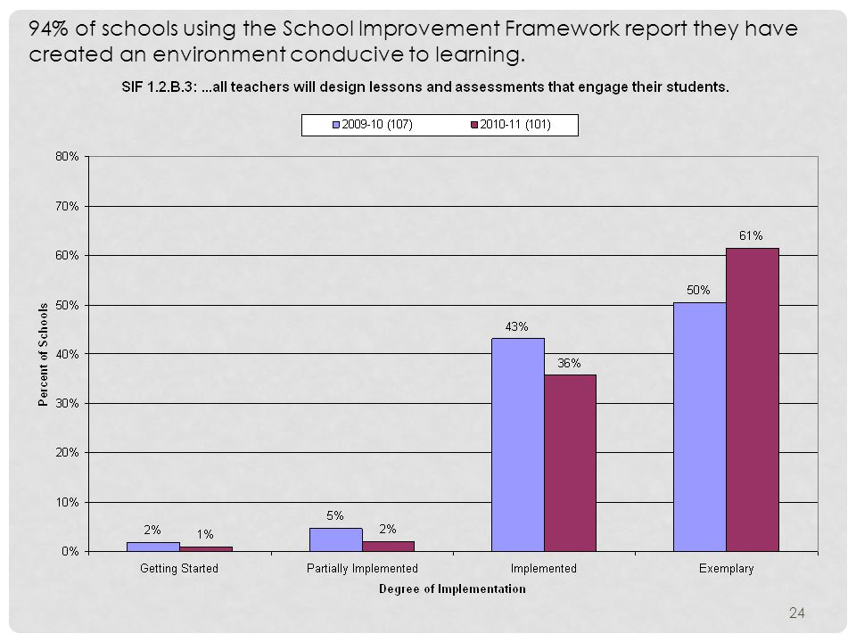 94% of schools using the School Improvement Framework report they have created an environment conducive to learning.