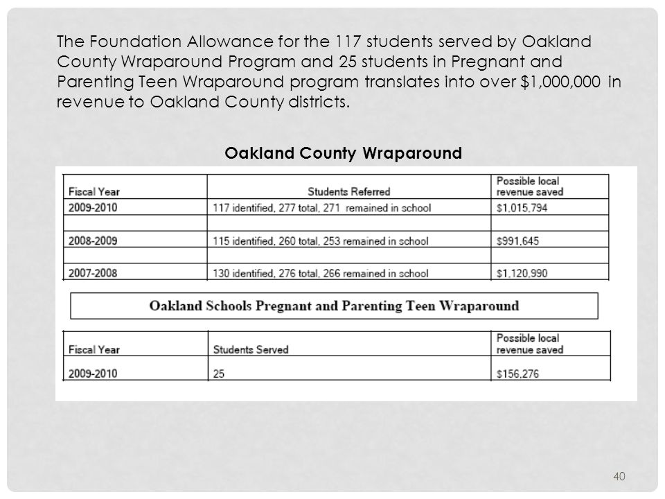 The Foundation Allowance for the 117 students served by Oakland County Wraparound Program and 25 students in Pregnant and Parenting Teen Wraparound program translates into over $1,000,000 in revenue to Oakland County districts.