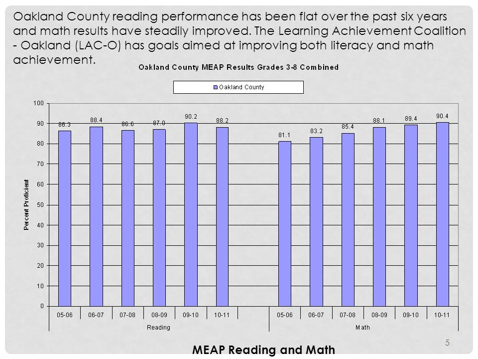 Oakland County reading performance has been flat over the past six years and math results have steadily improved.