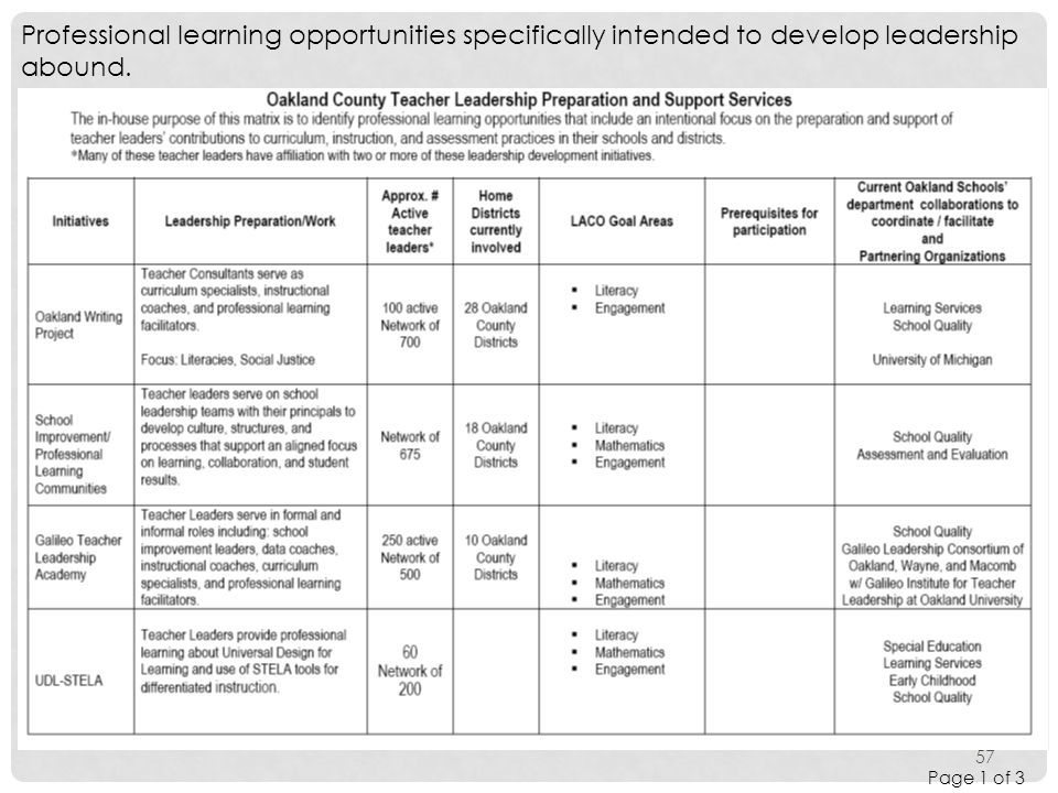Professional learning opportunities specifically intended to develop leadership abound.