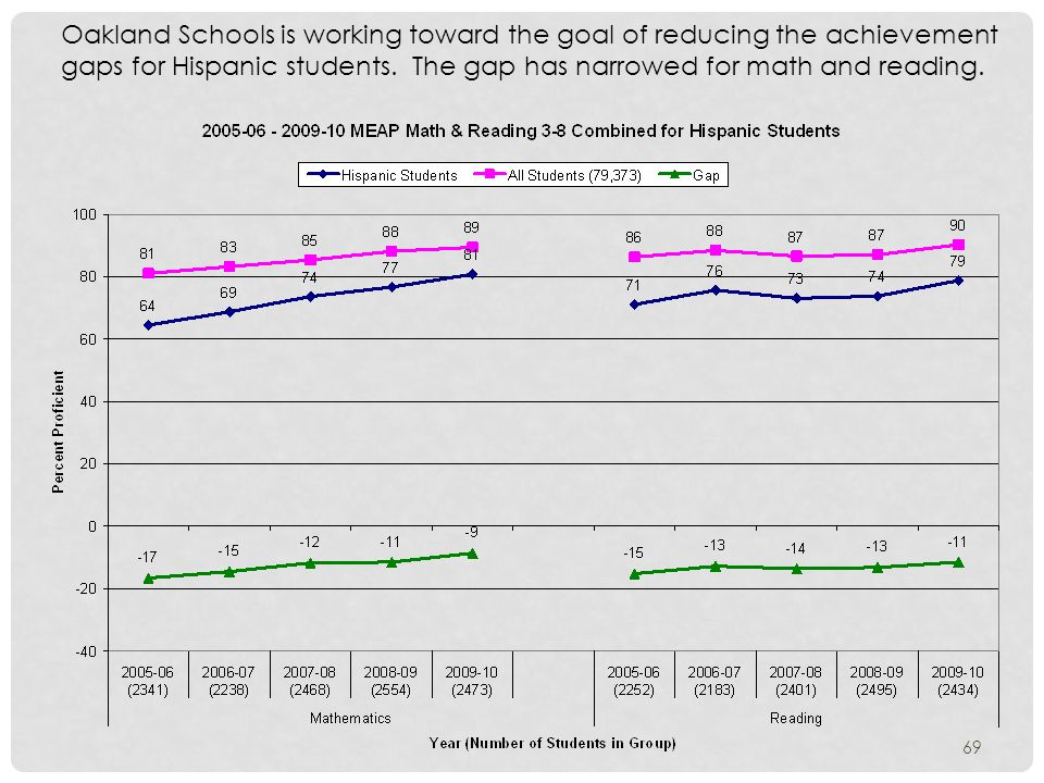 Oakland Schools is working toward the goal of reducing the achievement gaps for Hispanic students.