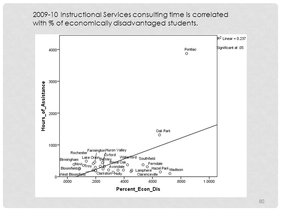 80 2009-10 Instructional Services consulting time is correlated with % of economically disadvantaged students.