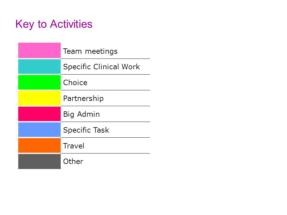 Key to Activities Team meetings Specific Clinical Work Choice Partnership Big Admin Specific Task Travel Other