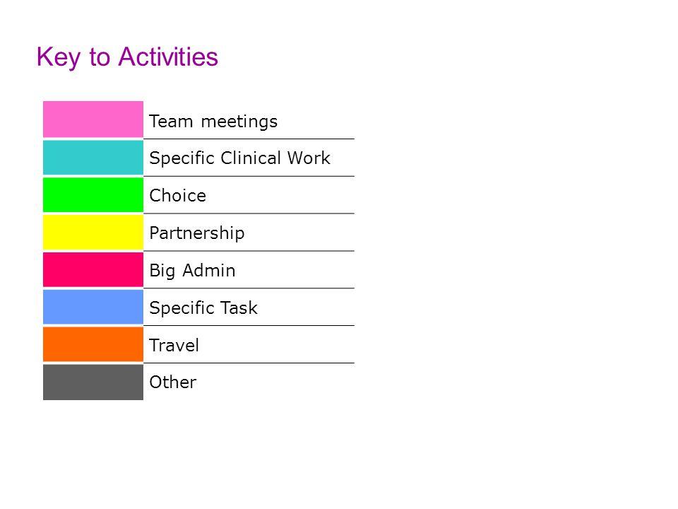 Choice ADHD Psych Team meeting Big admin Team meeting P/ship SPD Governor Psychiatrist Job Plan (summary)