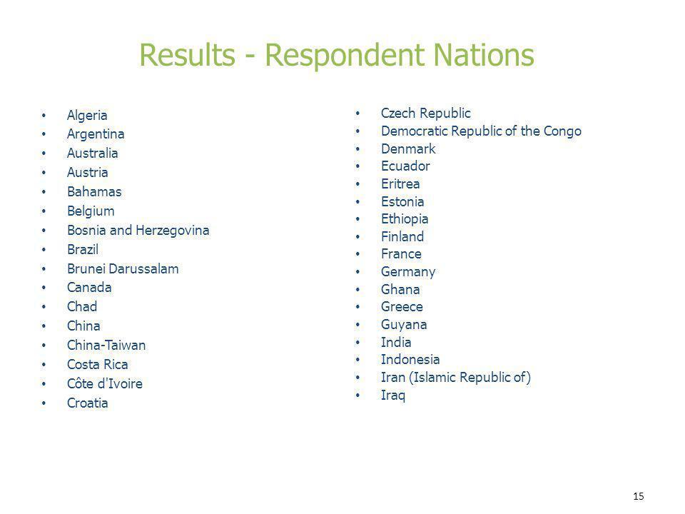 15 Czech Republic Democratic Republic of the Congo Denmark Ecuador Eritrea Estonia Ethiopia Finland France Germany Ghana Greece Guyana India Indonesia