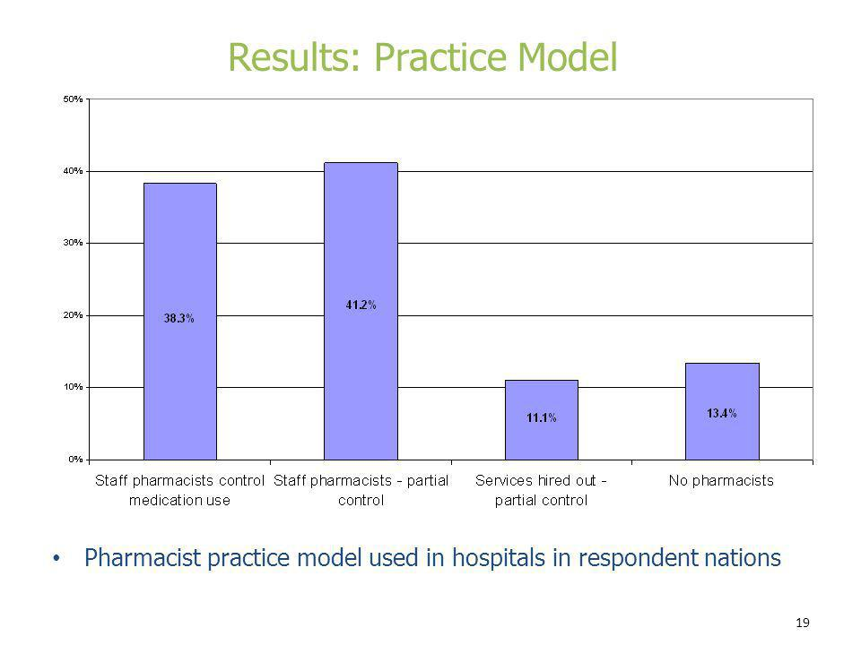 19 Pharmacist practice model used in hospitals in respondent nations Results: Practice Model