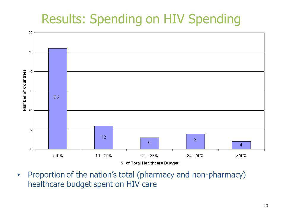 20 Proportion of the nations total (pharmacy and non-pharmacy) healthcare budget spent on HIV care Results: Spending on HIV Spending