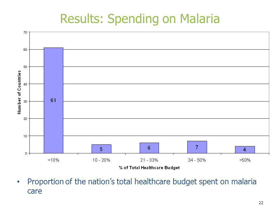 22 Proportion of the nations total healthcare budget spent on malaria care Results: Spending on Malaria