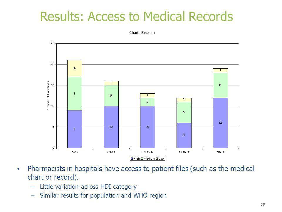 28 Pharmacists in hospitals have access to patient files (such as the medical chart or record). – Little variation across HDI category – Similar resul