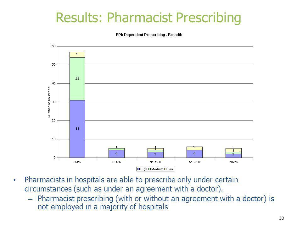 30 Pharmacists in hospitals are able to prescribe only under certain circumstances (such as under an agreement with a doctor). – Pharmacist prescribin