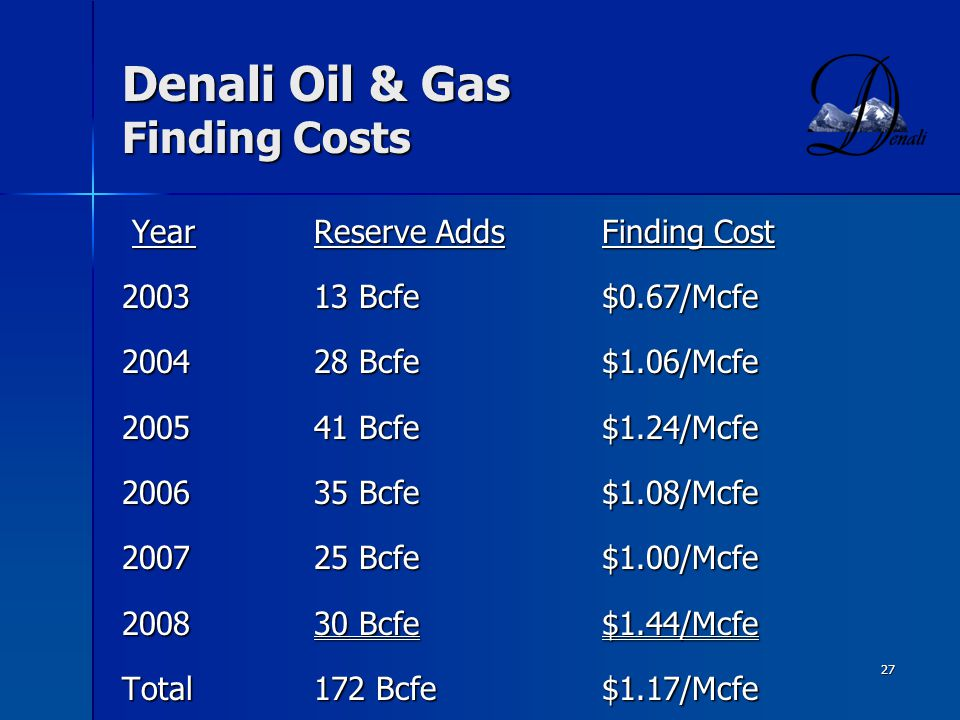 27 Denali Oil & Gas Finding Costs YearReserve AddsFinding Cost YearReserve AddsFinding Cost 200313 Bcfe$0.67/Mcfe 200428 Bcfe$1.06/Mcfe 200541 Bcfe$1.24/Mcfe 200635 Bcfe$1.08/Mcfe 200725 Bcfe$1.00/Mcfe 200830 Bcfe$1.44/Mcfe Total172 Bcfe$1.17/Mcfe