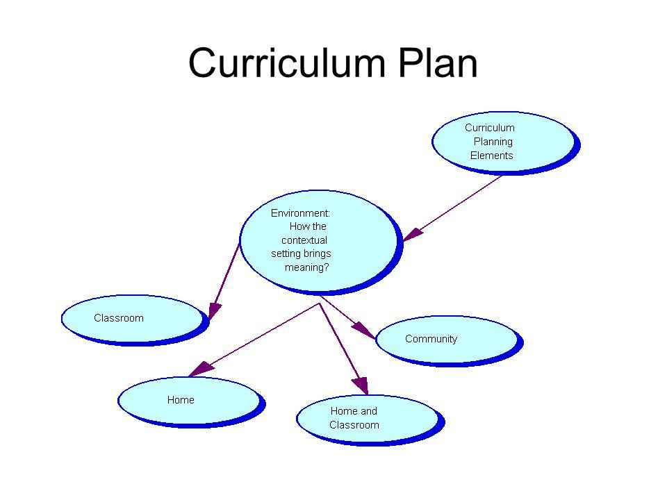 Curriculum Plan: Contextual Meaning