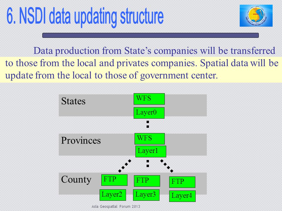 Asia Geospatial Forum 2013 Data production from States companies will be transferred to those from the local and privates companies. Spatial data will