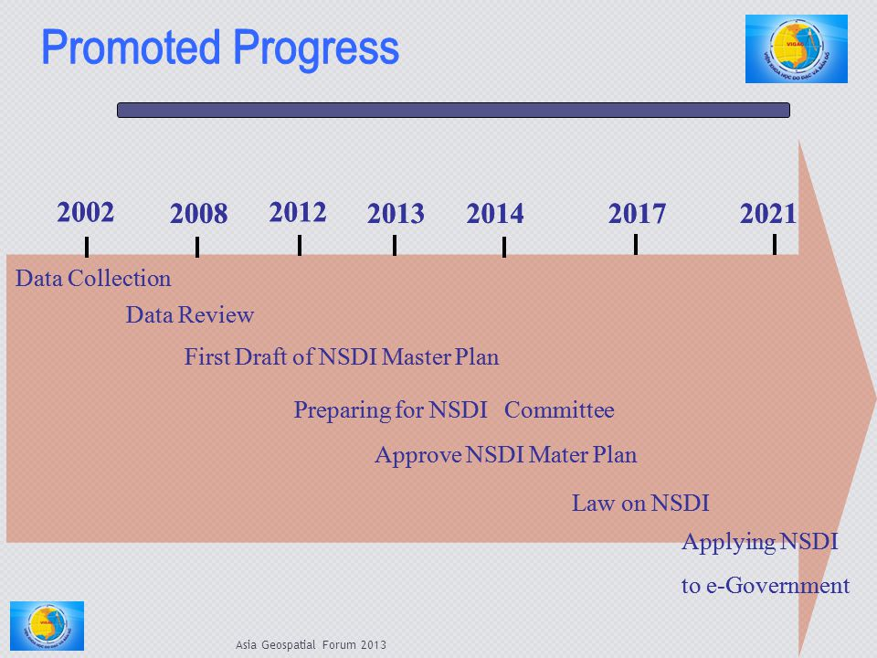 Asia Geospatial Forum 2013 First Draft of NSDI Master Plan 2002 2008 2012 Data Collection Data Review 2013 Preparing for NSDI Committee 2014 Approve N