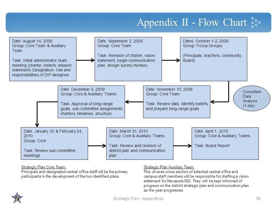Appendix II - Flow Chart Date: August 10, 2009 Group: Core Team & Auxiliary Team Task: Initial administrator team meeting (charter, beliefs, mission s