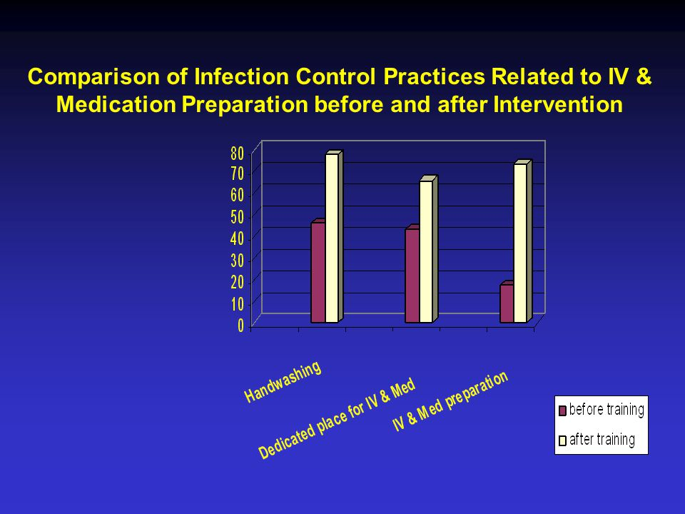 Comparison of Infection Control Practices Related to IV & Medication Preparation before and after Intervention