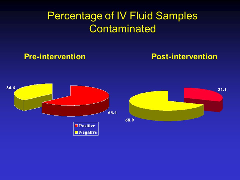 Percentage of IV Fluid Samples Contaminated Pre-intervention Post-intervention