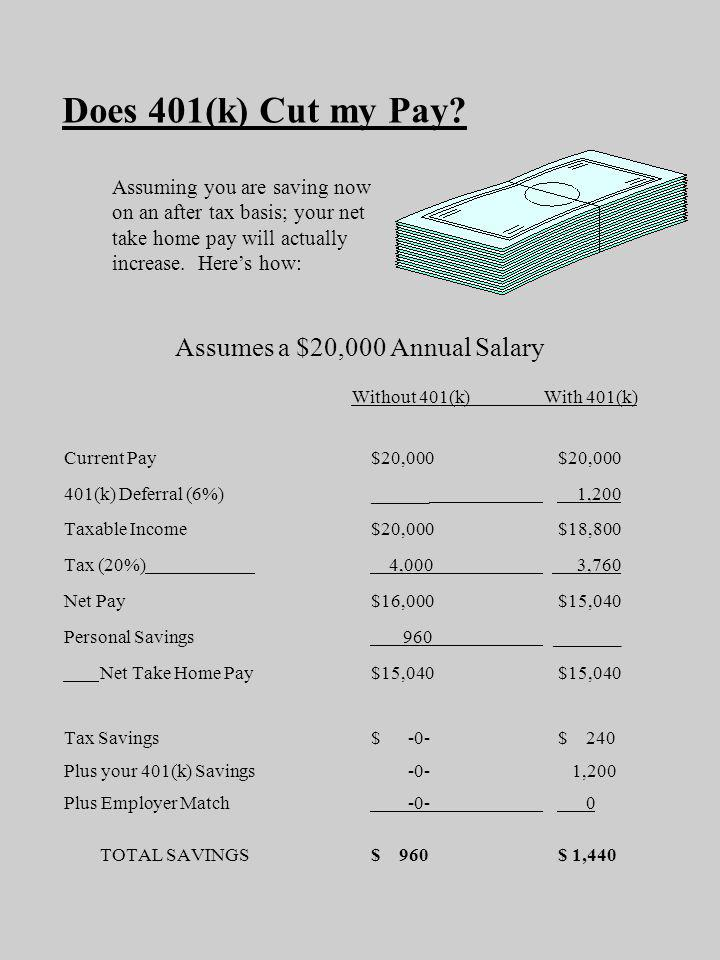 Does 401(k) Cut my Pay? Assumes a $20,000 Annual Salary Without 401(k)With 401(k) Current Pay $20,000 $20,000 401(k) Deferral (6%) ______ 1,200 Taxabl